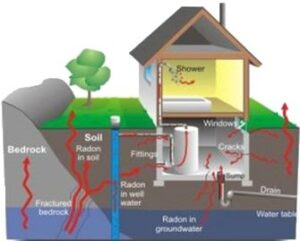 What You Should Know About Radon In Your Home